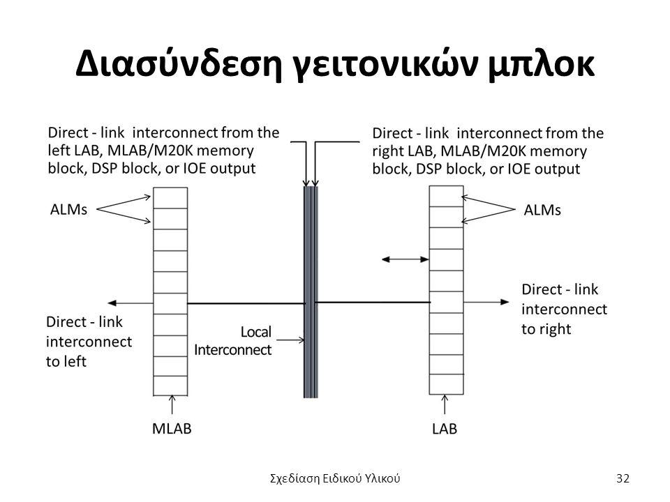 Διασύνδεση γειτονικών μπλοκ Σχεδίαση Ειδικού Υλικού32