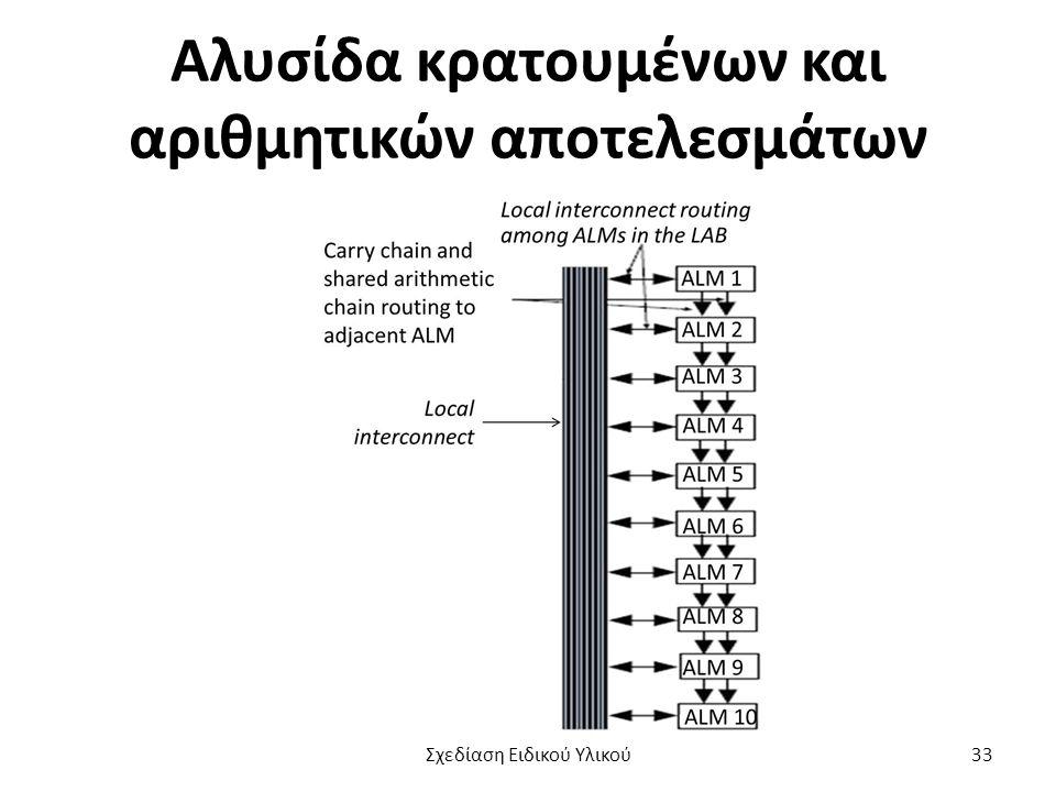 Αλυσίδα κρατουμένων και αριθμητικών αποτελεσμάτων Σχεδίαση Ειδικού Υλικού33