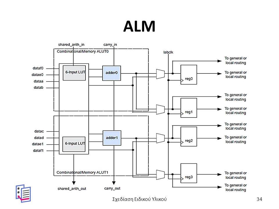 ALM Σχεδίαση Ειδικού Υλικού34