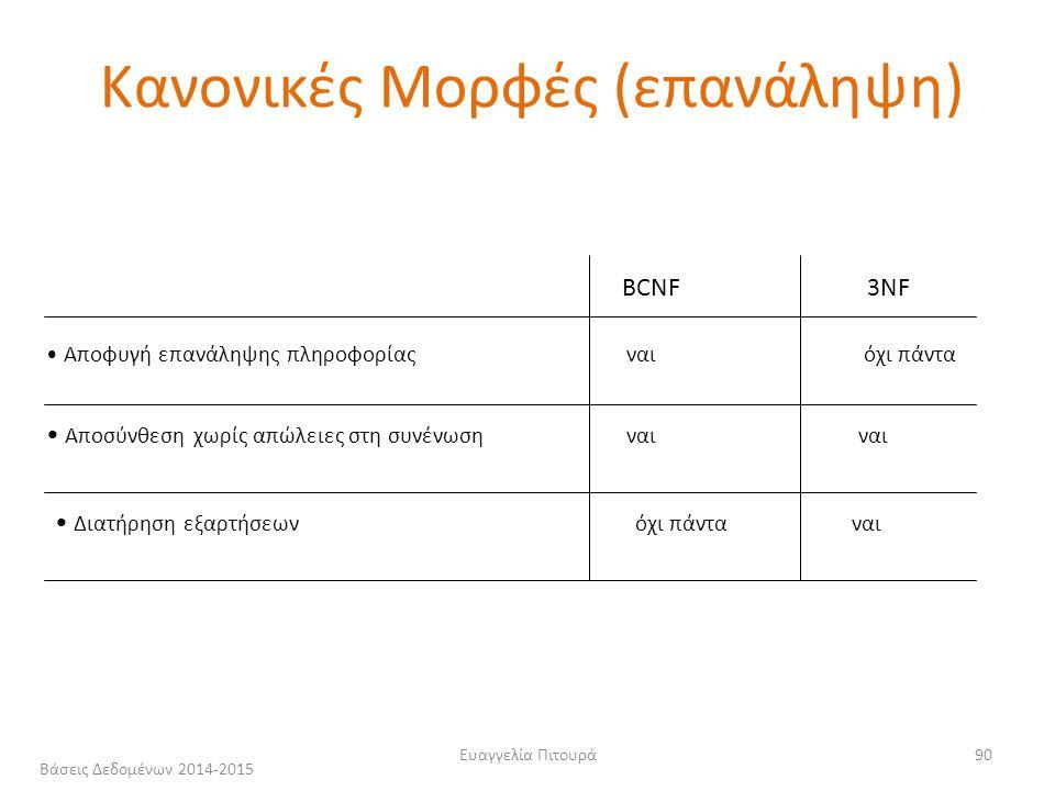 Ευαγγελία Πιτουρά90 Αποφυγή επανάληψης πληροφορίας ναι όχι πάντα Αποσύνθεση χωρίς απώλειες στη συνένωση ναι ναι Διατήρηση εξαρτήσεων όχι πάντα ναι BCNF 3NF Κανονικές Μορφές (επανάληψη) Βάσεις Δεδομένων 2014-2015