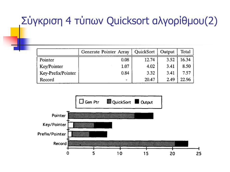 Σύγκριση 4 τύπων Quicksort αλγορίθμου(2)