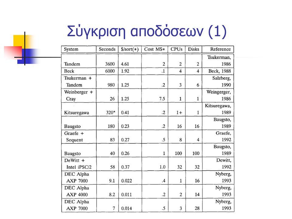 Σύγκριση αποδόσεων (1)