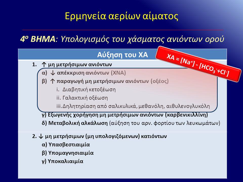 Ερμηνεία αερίων αίματος Αύξηση του ΧΑ 1.↑ μη μετρήσιμων ανιόντων α) ↓ απέκκριση ανιόντων (ΧΝΑ) β) ↑ παραγωγή μη μετρήσιμων ανιόντων (οξέος) i.Διαβητικ
