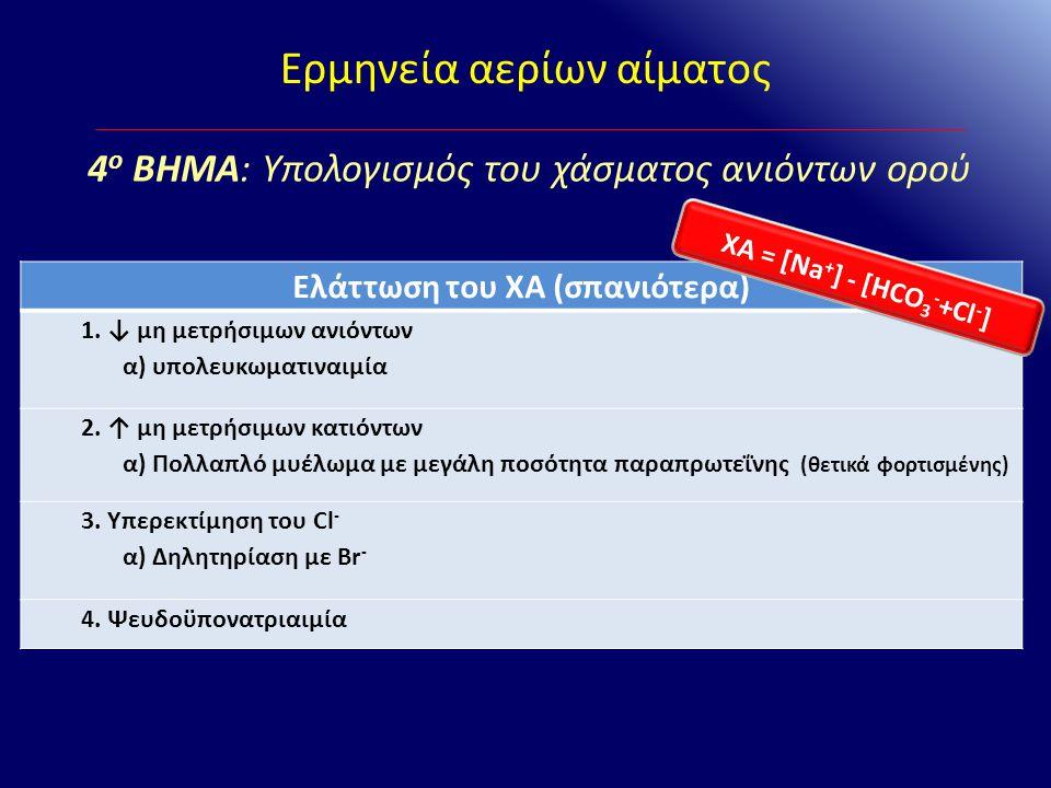 Ερμηνεία αερίων αίματος Ελάττωση του ΧΑ (σπανιότερα) 1. ↓ μη μετρήσιμων ανιόντων α) υπολευκωματιναιμία 2. ↑ μη μετρήσιμων κατιόντων α) Πολλαπλό μυέλωμ