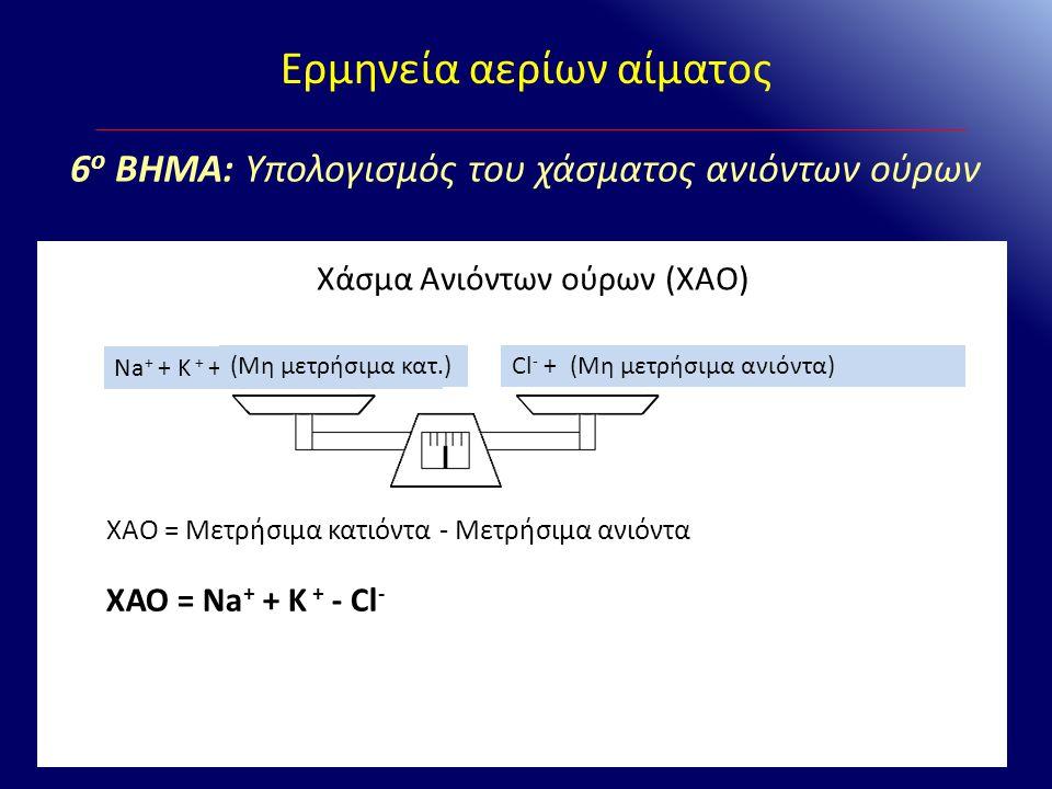 Ερμηνεία αερίων αίματος Χάσμα Ανιόντων ούρων (ΧΑΟ) Na + + K + +Ca 2+ + Mg 2+ + NH 4 + Cl - + HCO 3 - + SO 4 2- + PO 4 3- + Οργ.ανιόντα(Μη μετρήσιμα αν