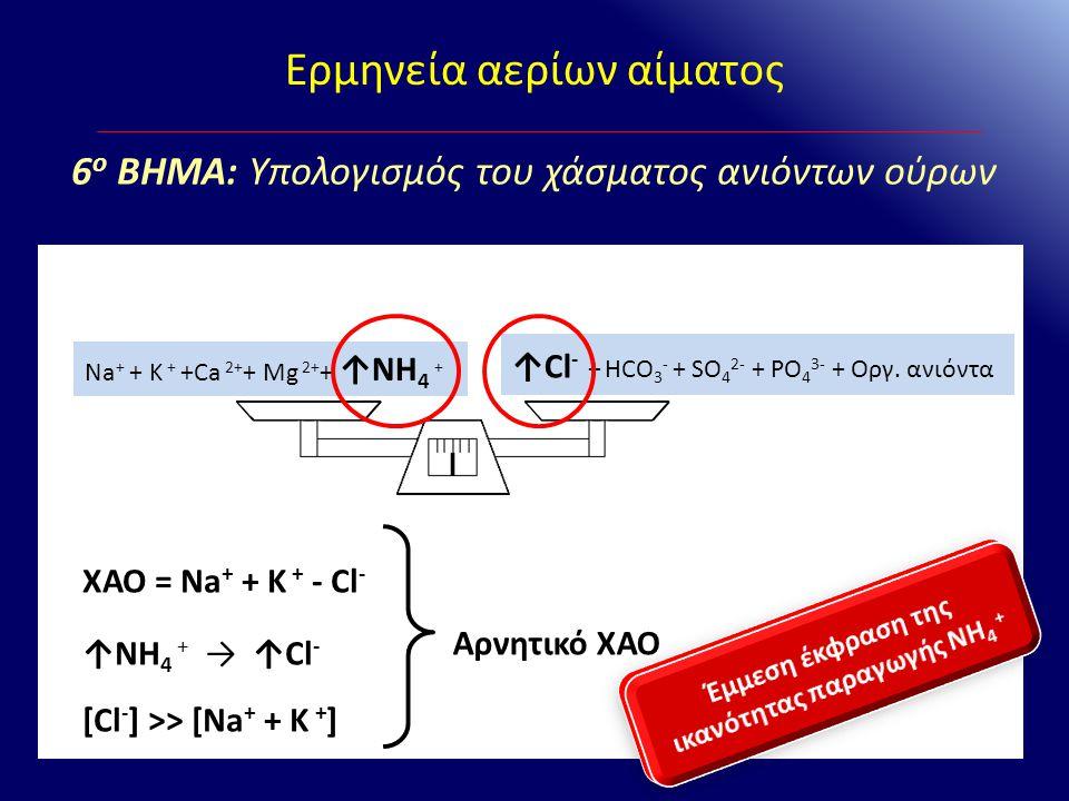 Ερμηνεία αερίων αίματος Na + + K + +Ca 2+ + Mg 2+ + ↑NH 4 + ↑Cl - + HCO 3 - + SO 4 2- + PO 4 3- + Οργ. ανιόντα ΧΑΟ = Na + + K + - Cl - ↑NH 4 + → ↑Cl -