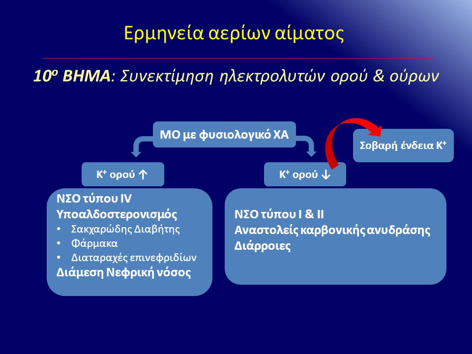 Σοβαρή ένδεια Κ + Ερμηνεία αερίων αίματος 10 ο ΒΗΜΑ: Συνεκτίμηση ηλεκτρολυτών ορού & ούρων Κ + ορού ↑ ΜΟ με φυσιολογικό ΧΑ ΝΣΟ τύπου IV Υποαλδοστερονι
