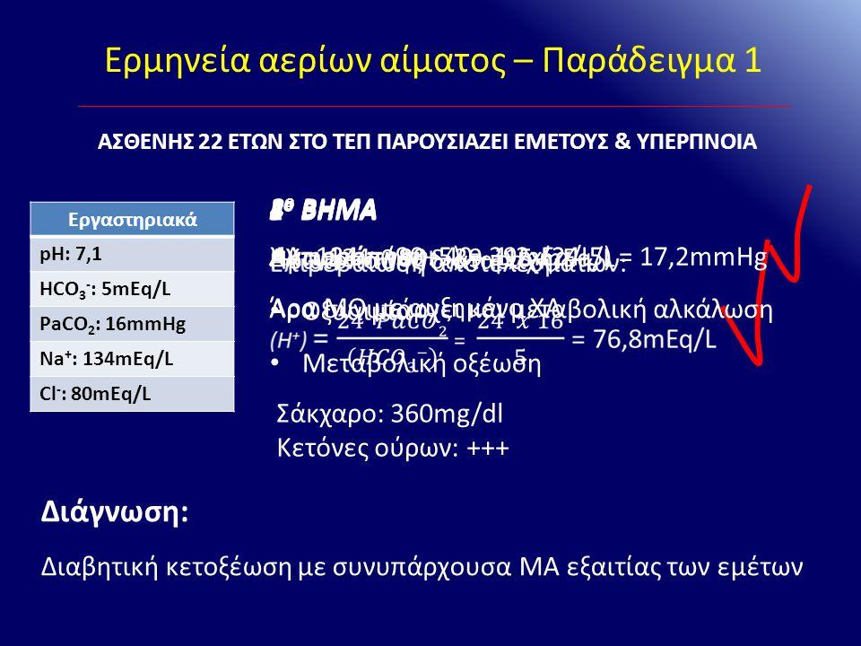 Ερμηνεία αερίων αίματος – Παράδειγμα 1 Εργαστηριακά pH: 7,1 HCO 3 - : 5mEq/L PaCO 2 : 16mmHg Na + : 134mEq/L Cl - : 80mEq/L ΑΣΘΕΝΗΣ 22 ΕΤΩΝ ΣΤΟ ΤΕΠ ΠΑ