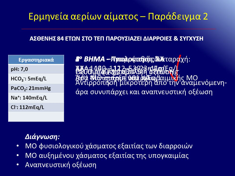 Ερμηνεία αερίων αίματος – Παράδειγμα 2 Εργαστηριακά pH: 7,0 HCO 3 - : 5mEq/L PaCO 2 : 21mmHg Na + : 140mEq/L Cl - : 112mEq/L ΑΣΘΕΝΗΣ 84 ΕΤΩΝ ΣΤΟ ΤΕΠ Π