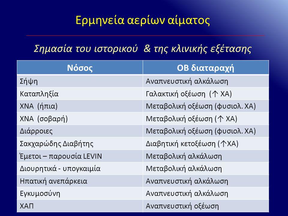Ερμηνεία αερίων αίματος ΝόσοςΟΒ διαταραχή ΣήψηΑναπνευστική αλκάλωση ΚαταπληξίαΓαλακτική οξέωση (↑ ΧΑ) ΧΝΑ (ήπια)Μεταβολική οξέωση (φυσιολ. ΧΑ) ΧΝΑ (σο