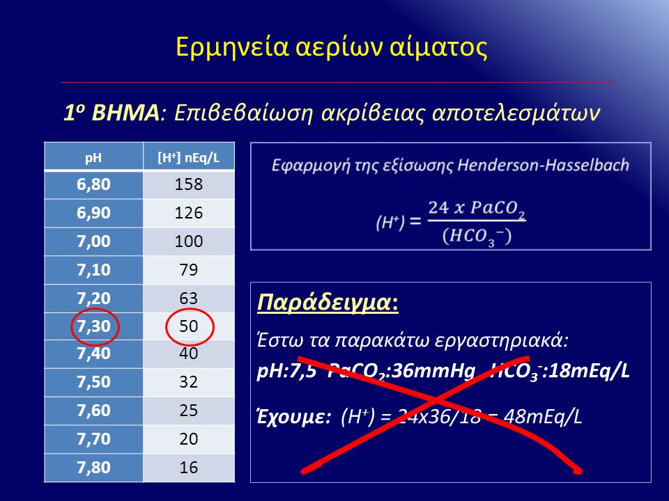 Ερμηνεία αερίων αίματος 1 ο ΒΗΜΑ: Επιβεβαίωση ακρίβειας αποτελεσμάτων pH[H + ] nEq/L 6,80158 6,90126 7,00100 7,1079 7,2063 7,3050 7,4040 7,5032 7,6025