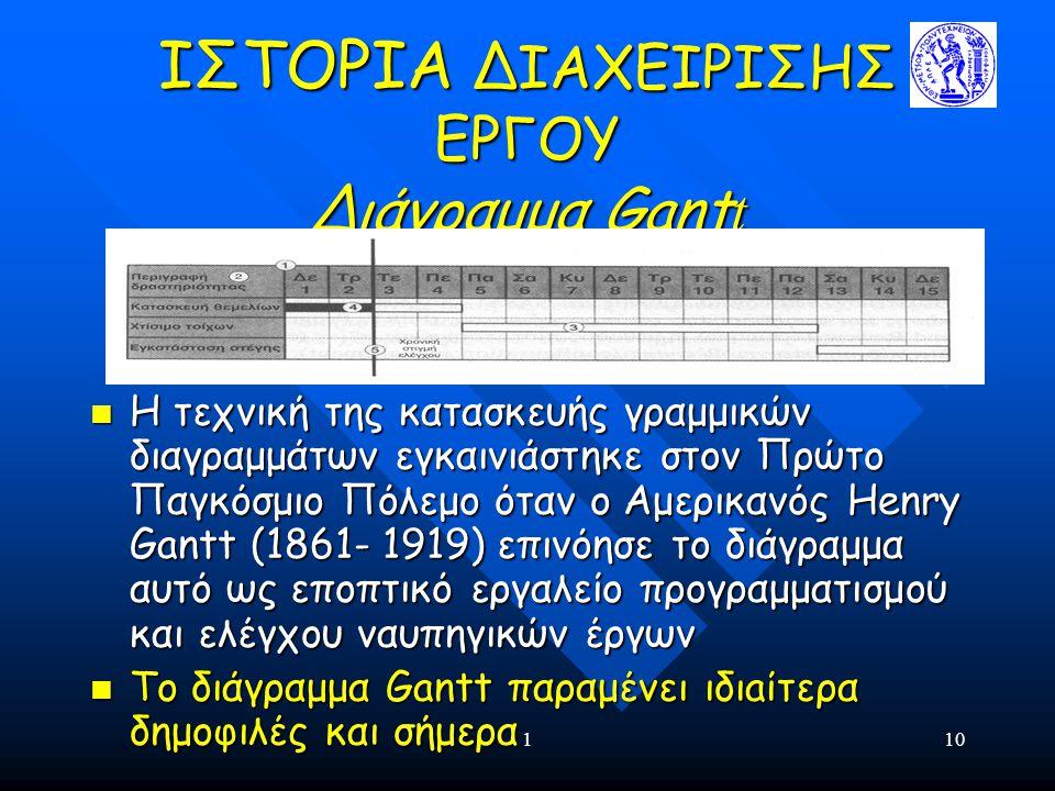 110 ΙΣΤΟΡΙΑ ΔΙΑΧΕΙΡΙΣΗΣ ΕΡΓΟΥ Διάγραμμα Gant t Η τεχνική της κατασκευής γραμμικών διαγραμμάτων εγκαινιάστηκε στον Πρώτο Παγκόσμιο Πόλεμο όταν ο Αμερικ