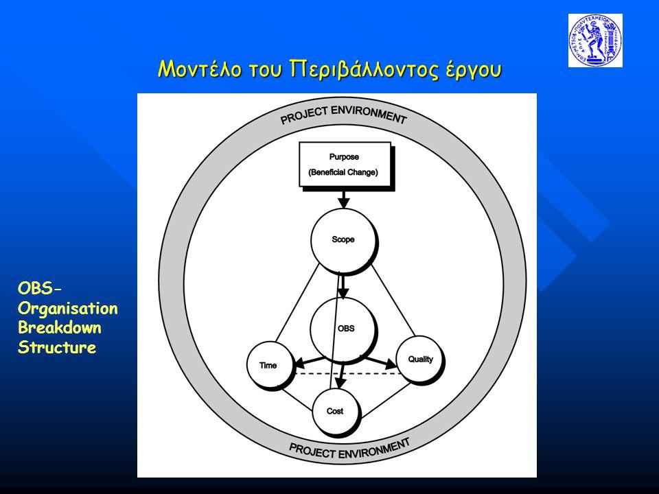 Μοντέλο του Περιβάλλοντος έργου OBS- Organisation Breakdown Structure