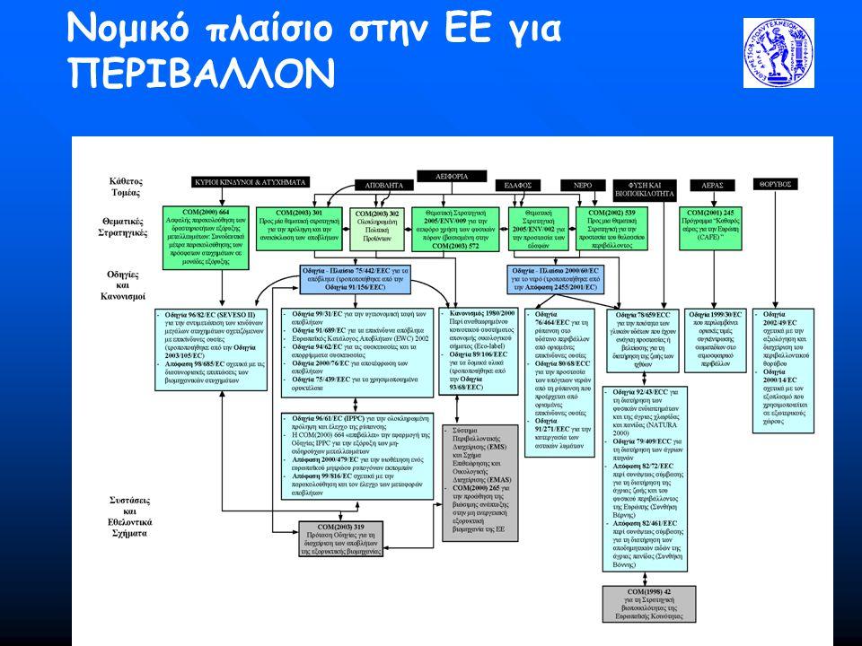 125 Νομικό πλαίσιο στην ΕΕ για ΠΕΡΙΒΑΛΛΟΝ