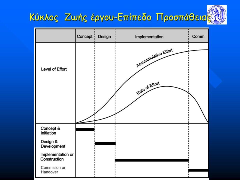 Kύκλος Ζωής έργου-Επίπεδο Προσπάθειας