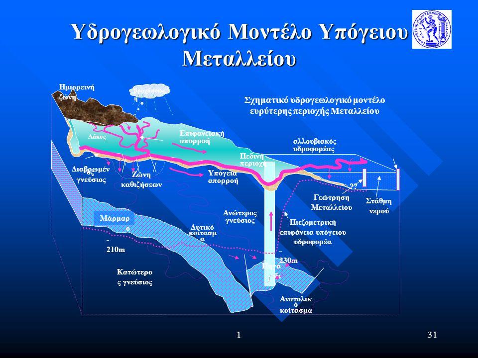 131 Υδρογεωλογικό Μοντέλο Υπόγειου Μεταλλείου βροχόπτωσ η αλλουβιακός υδροφορέας Ημιορεινή ζώνη Πεδινή περιοχή Πηγά δι Ζώνη καθιζήσεων Μάρμαρ ο Ανώτερ