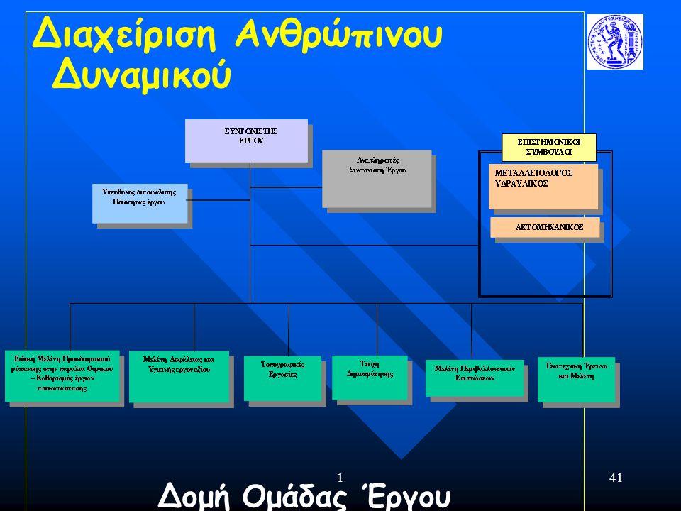 141 Διαχείριση Ανθρώπινου Δυναμικού Δομή Ομάδας Έργου