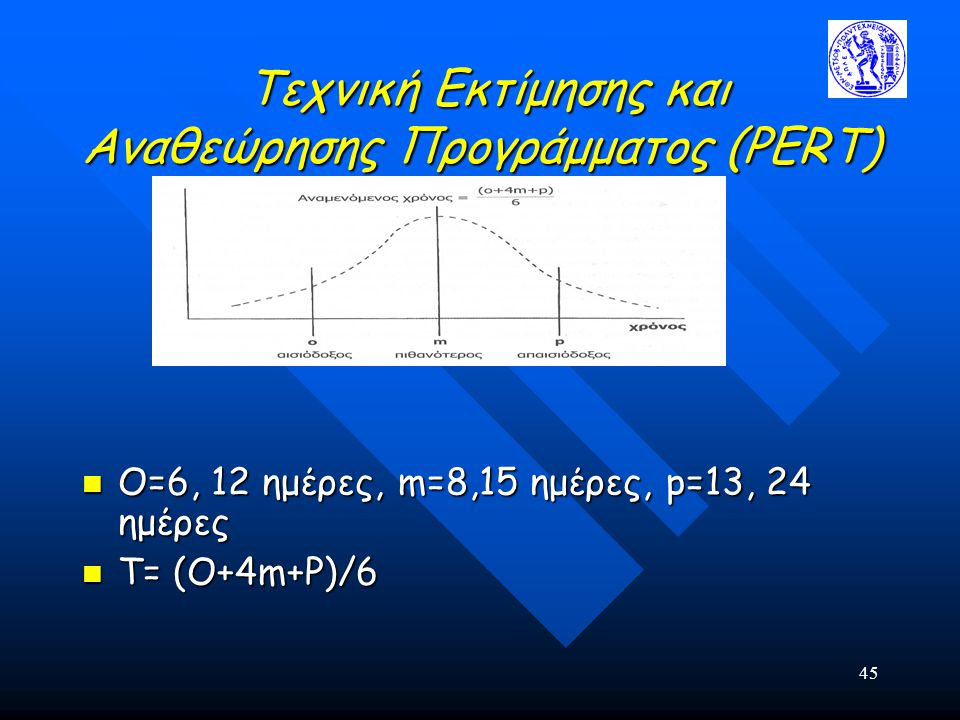 45 Τεχνική Εκτίμησης και Αναθεώρησης Προγράμματος (PERT) Τεχνική Εκτίμησης και Αναθεώρησης Προγράμματος (PERT) Ο=6, 12 ημέρες, m=8,15 ημέρες, p=13, 24