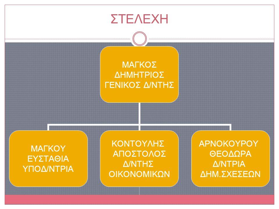 Όραμα της Εταιρείας Καινοτομία στην Αυτοματοποίηση της διαδικασίας της Ανακύκλωσης των κινητών και των μικροσυσκευών μέσω ΑΤΜ