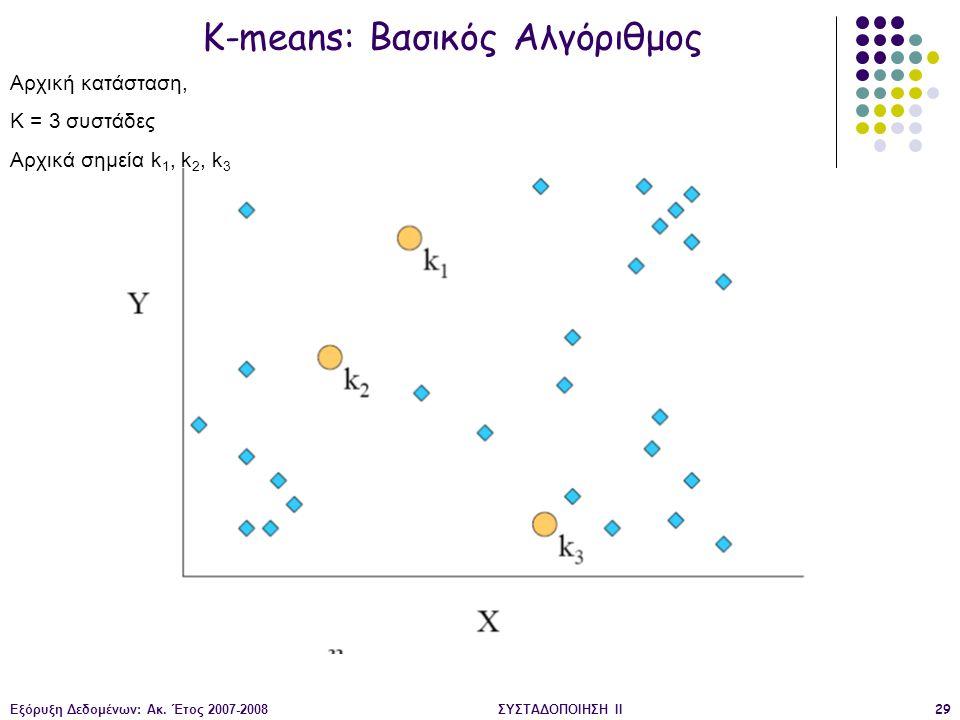 Εξόρυξη Δεδομένων: Ακ. Έτος 2007-2008ΣΥΣΤΑΔΟΠΟΙΗΣΗ ΙΙ29 K-means: Βασικός Αλγόριθμος Αρχική κατάσταση, Κ = 3 συστάδες Αρχικά σημεία k 1, k 2, k 3