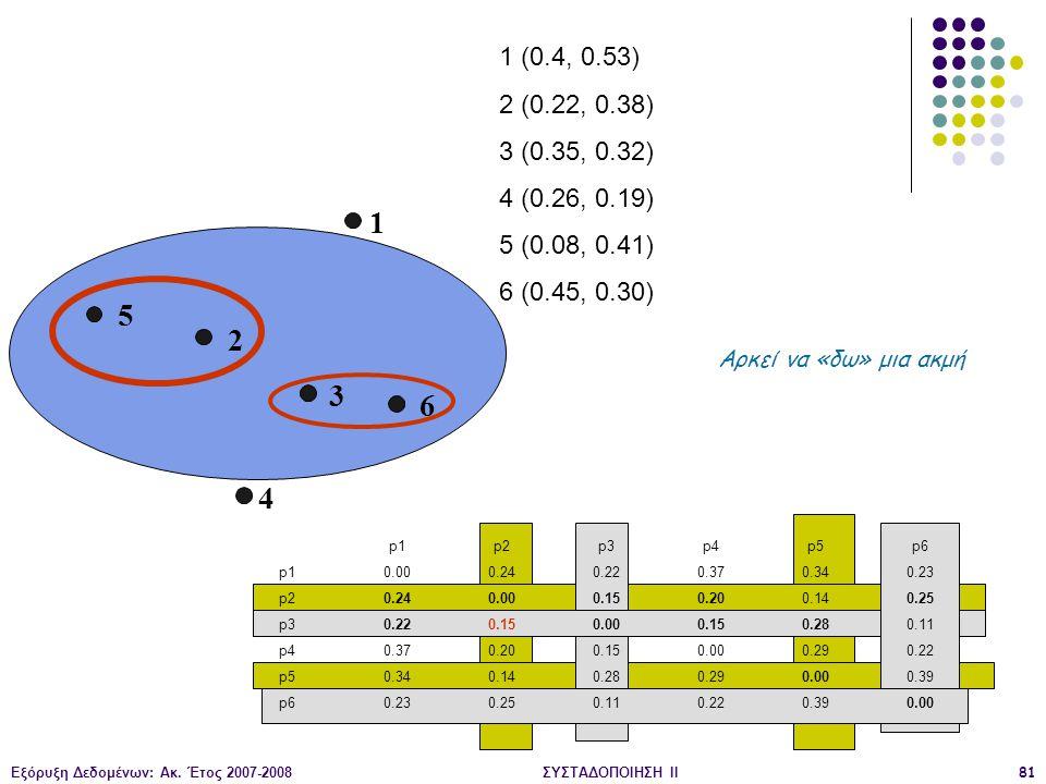 Εξόρυξη Δεδομένων: Ακ. Έτος 2007-2008ΣΥΣΤΑΔΟΠΟΙΗΣΗ ΙΙ81 1 2 3 4 5 6 1 (0.4, 0.53) 2 (0.22, 0.38) 3 (0.35, 0.32) 4 (0.26, 0.19) 5 (0.08, 0.41) 6 (0.45,