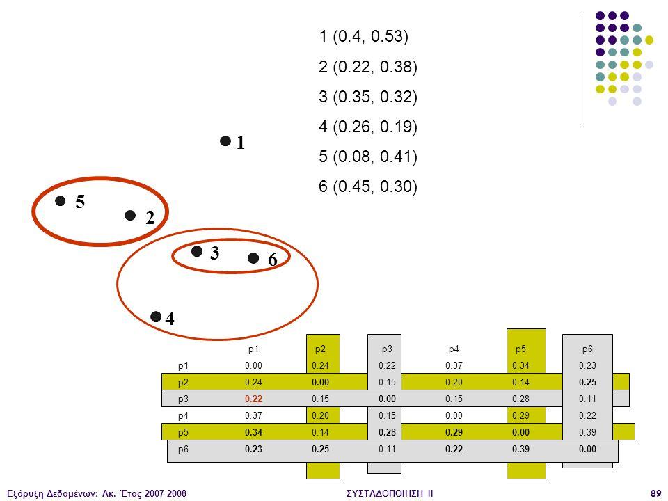 Εξόρυξη Δεδομένων: Ακ. Έτος 2007-2008ΣΥΣΤΑΔΟΠΟΙΗΣΗ ΙΙ89 1 2 3 4 5 6 1 (0.4, 0.53) 2 (0.22, 0.38) 3 (0.35, 0.32) 4 (0.26, 0.19) 5 (0.08, 0.41) 6 (0.45,