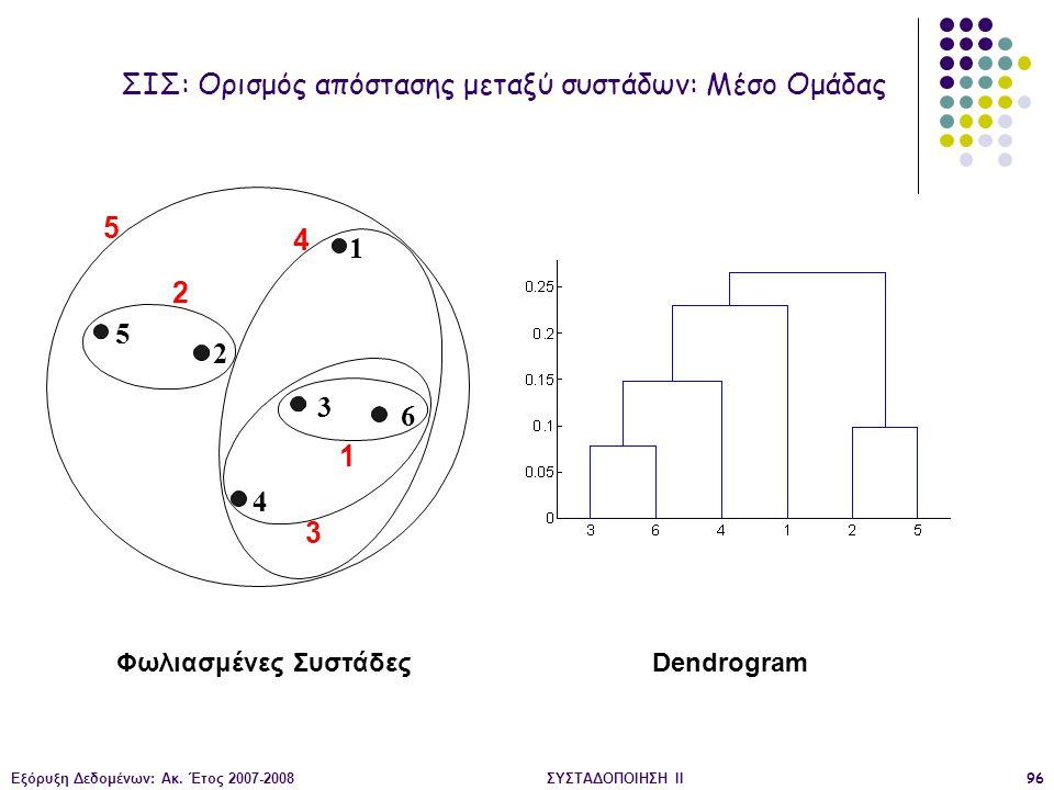 Εξόρυξη Δεδομένων: Ακ. Έτος 2007-2008ΣΥΣΤΑΔΟΠΟΙΗΣΗ ΙΙ96 Φωλιασμένες ΣυστάδεςDendrogram 1 2 3 4 5 6 1 2 5 3 4 ΣΙΣ: Ορισμός απόστασης μεταξύ συστάδων: Μ