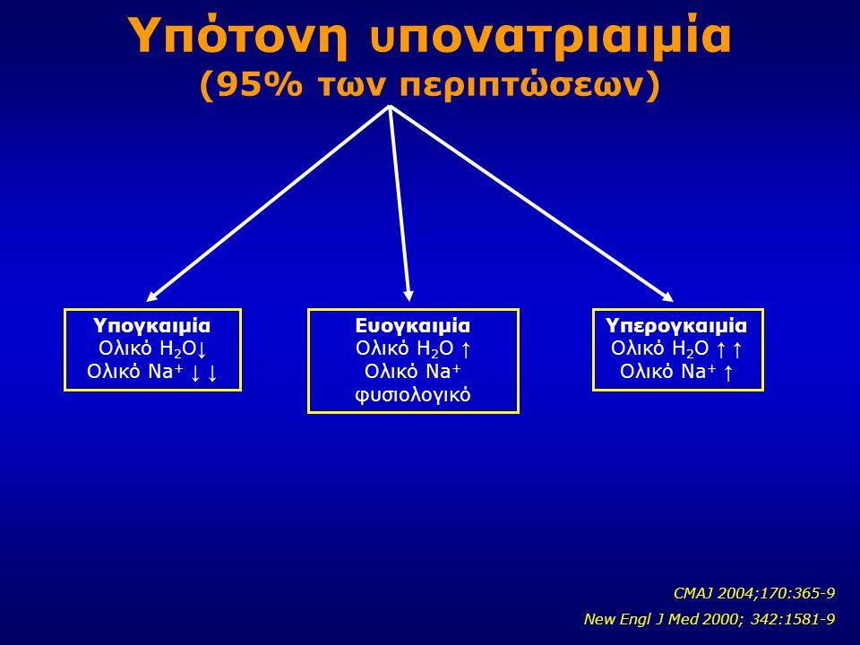 Υπότονη υ πονατριαιμία (95% των περιπτώσεων) Υπογκαιμία Ολικό Η 2 Ο ↓ Ολικό Νa + ↓ ↓ Ευογκαιμία Ολικό Η 2 Ο ↑ Ολικό Νa + φυσιολογικό Υπερογκαιμία Ολικ
