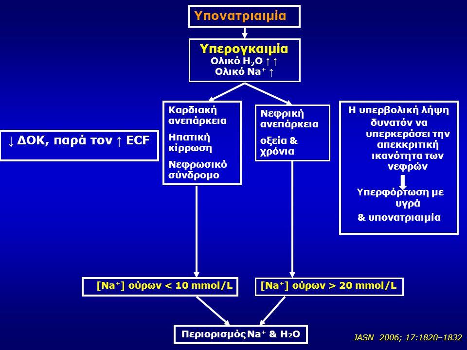 JASN 2006; 17:1820–1832 Υπονατριαιμία Υπερογκαιμία Ολικό Η 2 Ο ↑ ↑ Ολικό Νa + ↑ Καρδιακή ανεπάρκεια Ηπατική κίρρωση Νεφρωσικό σύνδρομο Νεφρική ανεπάρκ