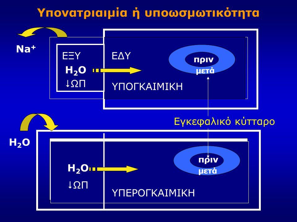 ΥΠΟΓΚΑΙΜΙΚΗ ΥΠΕΡΟΓΚΑΙΜΙΚΗ Υπονατριαιμία ή υποωσμωτικότητα ΕΞΥΕΔΥ Εγκεφαλικό κύτταρο πριν μετά πριν μετά Na + H2OH2O H2OH2O H2OH2O  ΩΠ