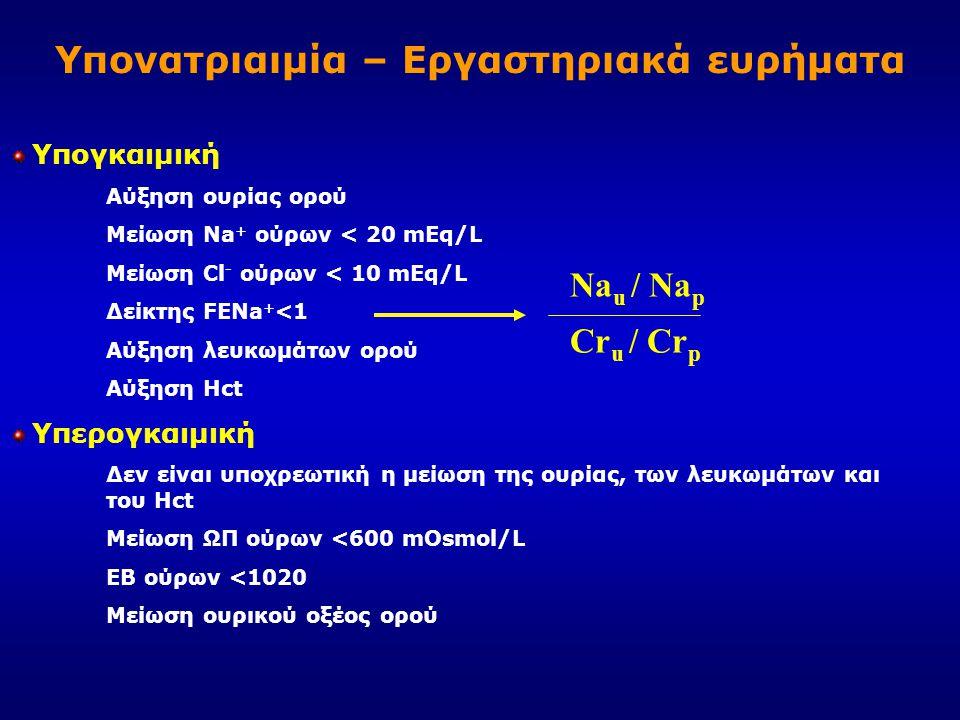 Υπονατριαιμία – Εργαστηριακά ευρήματα Υπογκαιμική Αύξηση ουρίας ορού Μείωση Na + ούρων < 20 mEq/L Μείωση Cl - ούρων < 10 mEq/L Δείκτης FENa + <1 Αύξησ