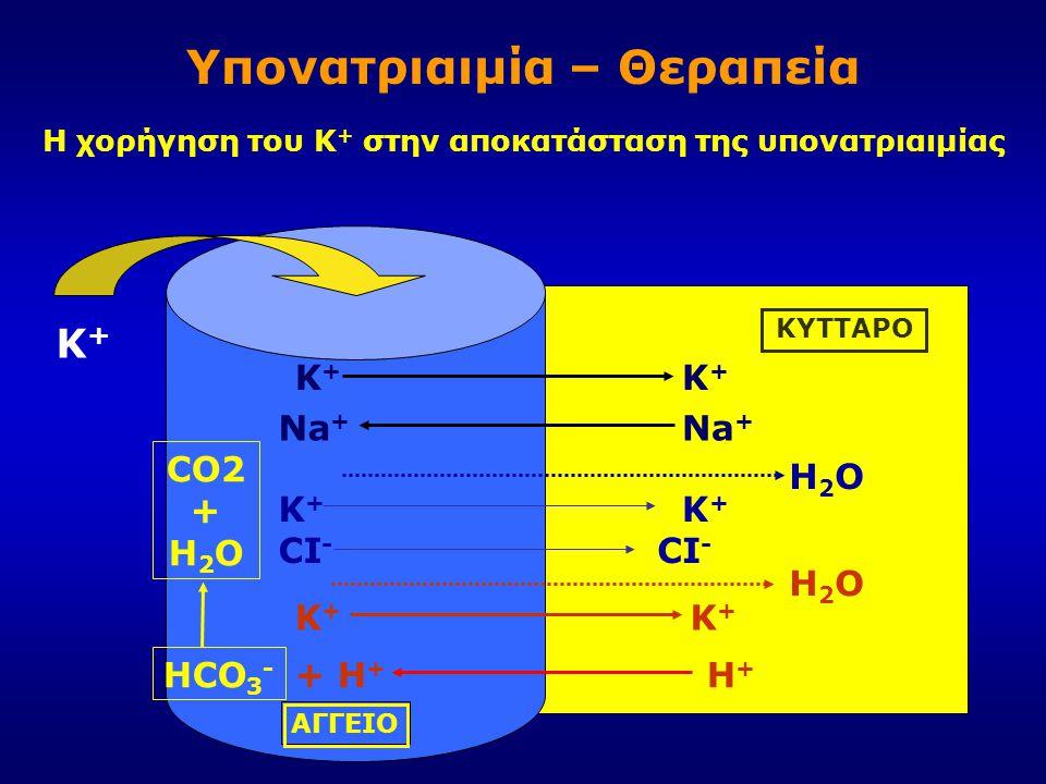Υπονατριαιμία – Θεραπεία Κ+Κ+ Κ+Κ+ Κ+Κ+ Κ+Κ+ Na + Κ+Κ+ Κ+Κ+ CI - H+H+ + H + H2OH2O HCO 3 - H2OH2O CO2 + H 2 O Κ+Κ+ ΑΓΓΕΙΟ ΚΥΤΤΑΡΟ Η χορήγηση του K + σ