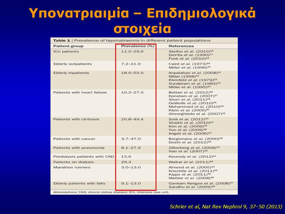 Υπονατριαιμία – Επιδημιολογικά στοιχεία Schrier et al, Nat Rev Nephrol 9, 37–50 (2013) Schrier et al, Nat Rev Nephrol 9, 37–50 (2013)