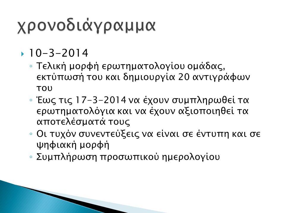  10-3-2014 ◦ Τελική μορφή ερωτηματολογίου ομάδας, εκτύπωσή του και δημιουργία 20 αντιγράφων του ◦ Έως τις 17-3-2014 να έχουν συμπληρωθεί τα ερωτηματολόγια και να έχουν αξιοποιηθεί τα αποτελέσματά τους ◦ Οι τυχόν συνεντεύξεις να είναι σε έντυπη και σε ψηφιακή μορφή ◦ Συμπλήρωση προσωπικού ημερολογίου