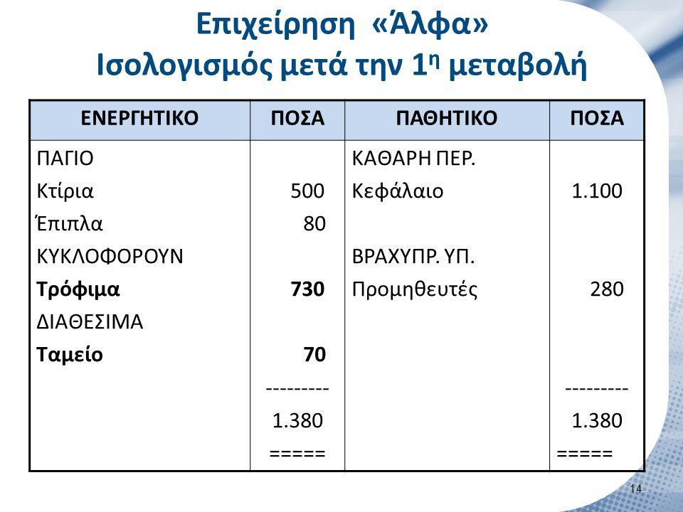 Επιχείρηση «Άλφα» Ισολογισμός μετά την 1 η μεταβολή ΕΝΕΡΓΗΤΙΚΟΠΟΣΑΠΑΘΗΤΙΚΟΠΟΣΑ ΠΑΓΙΟ Κτίρια Έπιπλα ΚΥΚΛΟΦΟΡΟΥΝ Τρόφιμα ΔΙΑΘΕΣΙΜΑ Ταμείο 500 80 730 70