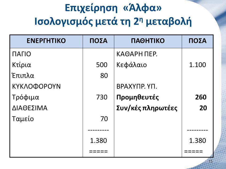 Επιχείρηση «Άλφα» Ισολογισμός μετά τη 2 η μεταβολή ΕΝΕΡΓΗΤΙΚΟΠΟΣΑΠΑΘΗΤΙΚΟΠΟΣΑ ΠΑΓΙΟ Κτίρια Έπιπλα ΚΥΚΛΟΦΟΡΟΥΝ Τρόφιμα ΔΙΑΘΕΣΙΜΑ Ταμείο 500 80 730 70 -