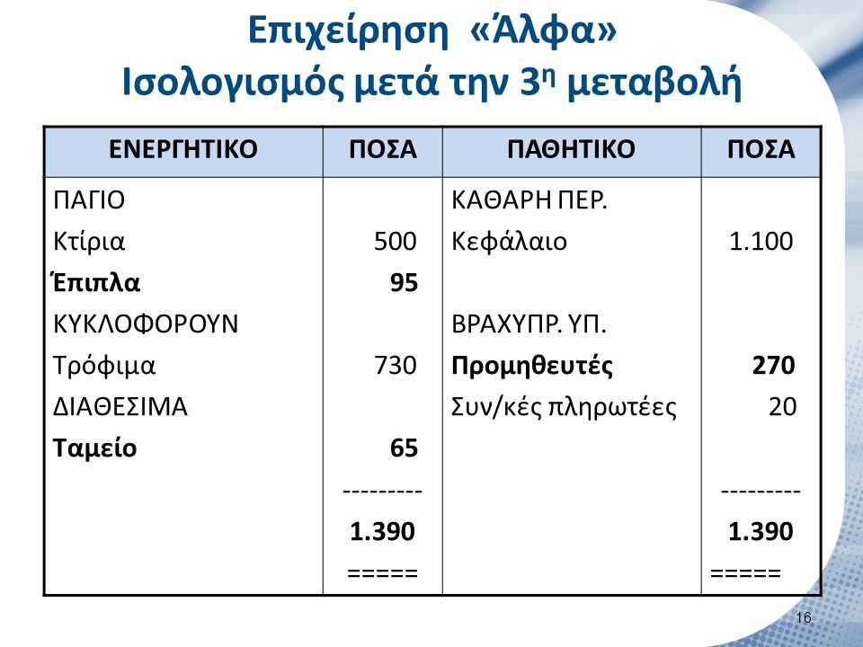 Επιχείρηση «Άλφα» Ισολογισμός μετά την 3 η μεταβολή ΕΝΕΡΓΗΤΙΚΟΠΟΣΑΠΑΘΗΤΙΚΟΠΟΣΑ ΠΑΓΙΟ Κτίρια Έπιπλα ΚΥΚΛΟΦΟΡΟΥΝ Τρόφιμα ΔΙΑΘΕΣΙΜΑ Ταμείο 500 95 730 65