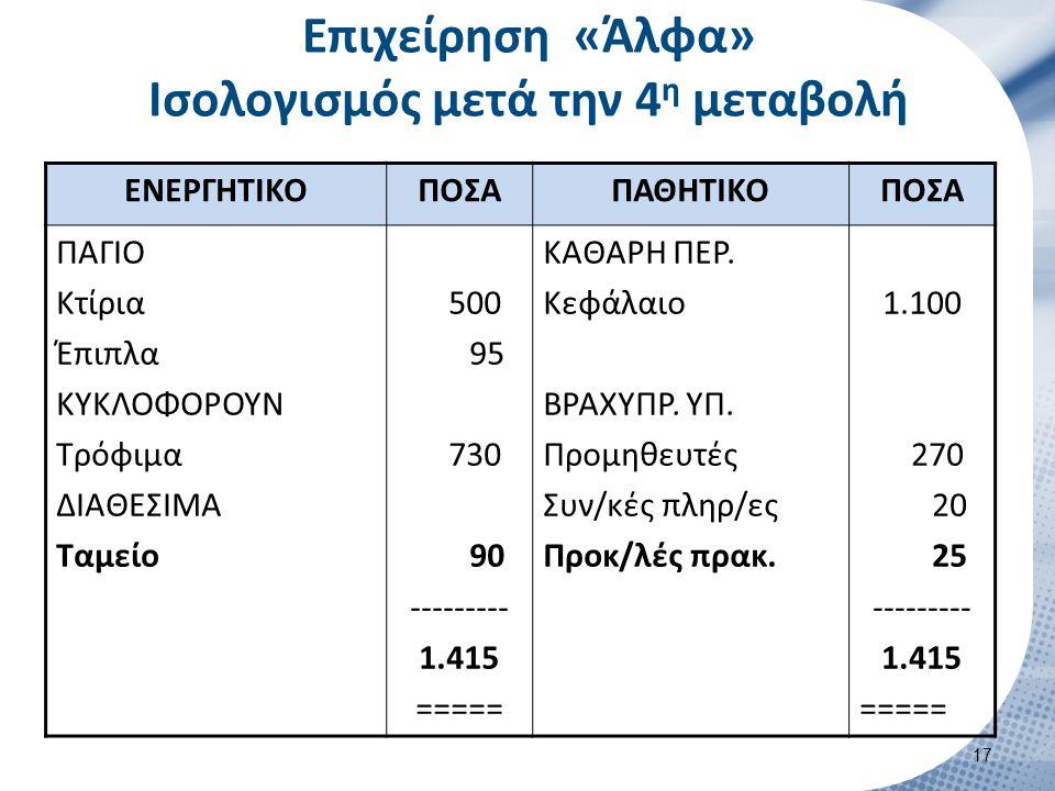 Επιχείρηση «Άλφα» Ισολογισμός μετά την 4 η μεταβολή ΕΝΕΡΓΗΤΙΚΟΠΟΣΑΠΑΘΗΤΙΚΟΠΟΣΑ ΠΑΓΙΟ Κτίρια Έπιπλα ΚΥΚΛΟΦΟΡΟΥΝ Τρόφιμα ΔΙΑΘΕΣΙΜΑ Ταμείο 500 95 730 90