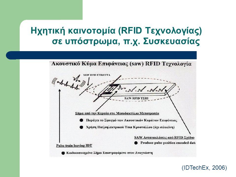 Ηχητική καινοτομία (RFID Τεχνολογίας) σε υπόστρωμα, π.χ. Συσκευασίας (IDTechEx, 2006)