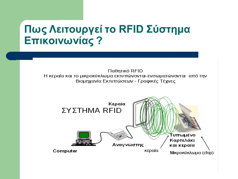 Πως Λειτουργεί το RFID Σύστημα Επικοινωνίας ?