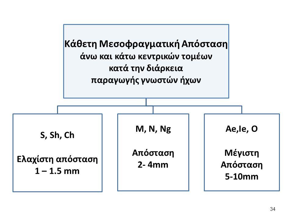Κάθετη Μεσοφραγματική Απόσταση άνω και κάτω κεντρικών τομέων κατά την διάρκεια παραγωγής γνωστών ήχων S, Sh, Ch Ελαχίστη απόσταση 1 – 1.5 mm M, Ν, Νg