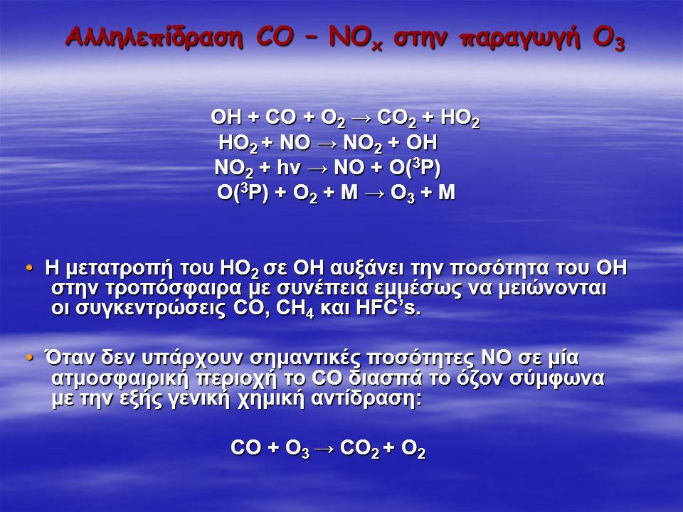 Αλληλεπίδραση CO – NO x στην παραγωγή Ο 3 ΟΗ + CO + O 2 → CO 2 + HO 2 ΟΗ + CO + O 2 → CO 2 + HO 2 HO 2 + NO → NO 2 + OH NO 2 + hv → NO + O( 3 P) O( 3