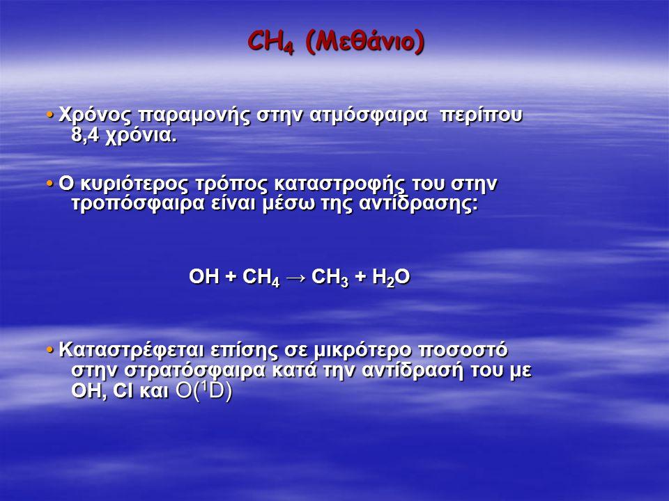 CH 4 (Μεθάνιο) Χρόνος παραμονής στην ατμόσφαιρα περίπου 8,4 χρόνια. Χρόνος παραμονής στην ατμόσφαιρα περίπου 8,4 χρόνια. Ο κυριότερος τρόπος καταστροφ