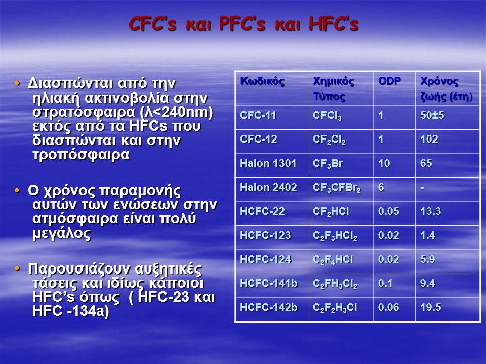 CFC's και PFC's και HFC's Διασπώνται από την ηλιακή ακτινοβολία στην στρατόσφαιρα (λ<240nm) εκτός από τα HFCs που διασπώνται και στην τροπόσφαιρα Διασ