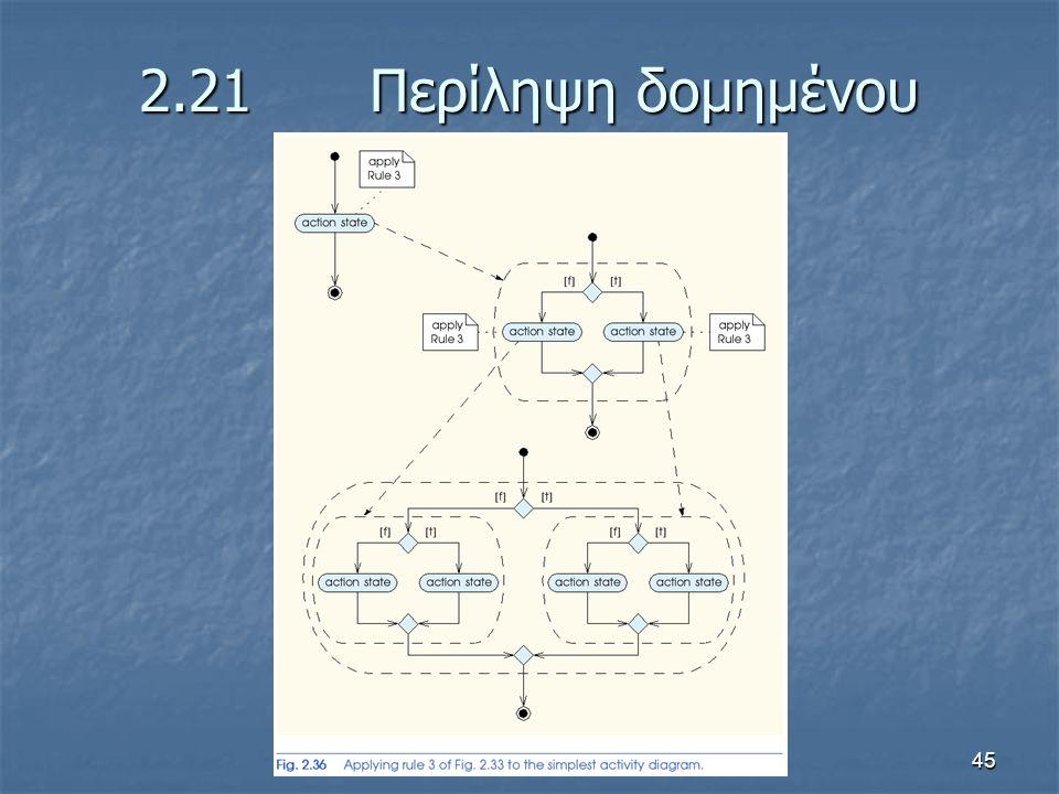 45 2.21 Περίληψη δομημένου προγραμματισμού