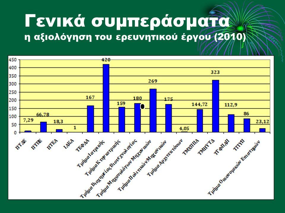 Γενικά συμπεράσματα η αξιολόγηση του ερευνητικού έργου (2010)