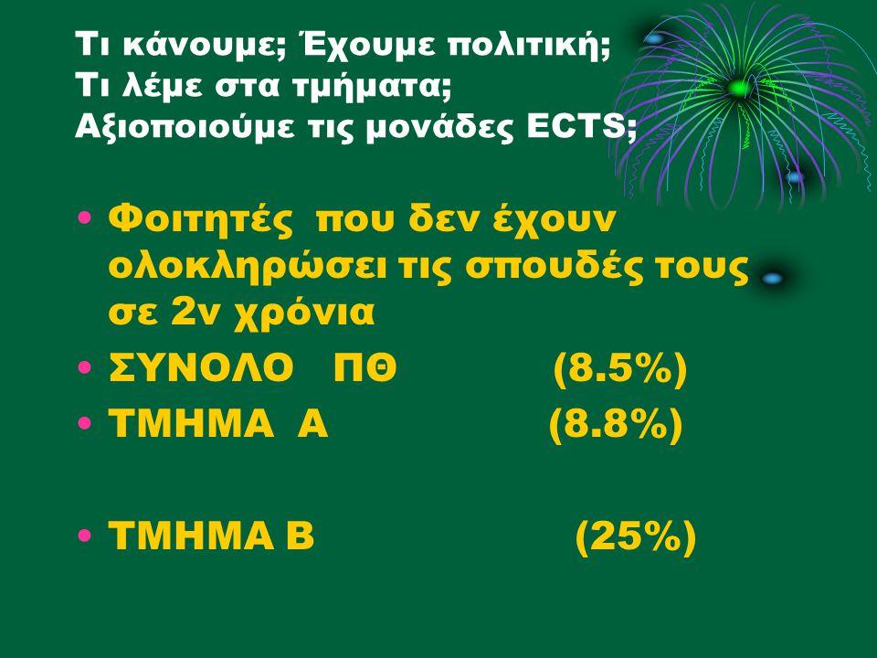 Τι κάνουμε; Έχουμε πολιτική; Τι λέμε στα τμήματα; Αξιοποιούμε τις μονάδες ECTS; Φοιτητές που δεν έχουν ολοκληρώσει τις σπουδές τους σε 2ν χρόνια ΣΥΝΟΛΟ ΠΘ (8.5%) ΤΜΗΜΑ Α (8.8%) ΤΜΗΜΑ Β (25%)
