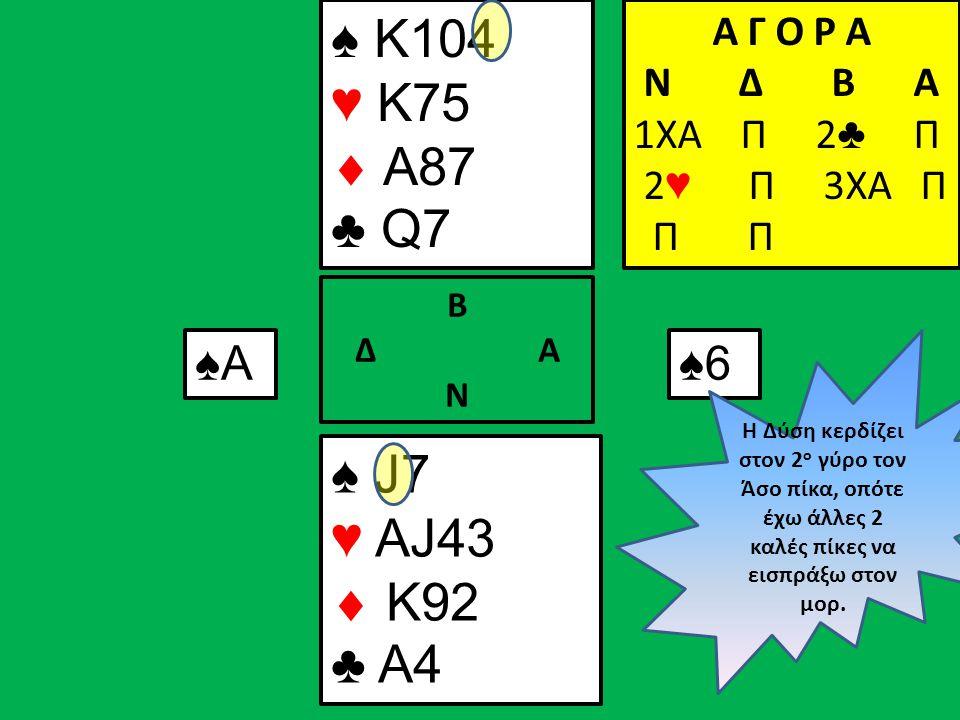 Α Γ Ο Ρ Α N Δ Β Α 1ΧΑ Π ♠ K104 ♥ K75  A87 ♣ Q7 ♠ J7 ♥ AJ43  K92 ♣ A4 Β Δ Α Ν Α Γ Ο Ρ Α N Δ Β Α 1ΧΑ Π 2 ♣ Π Α Γ Ο Ρ Α N Δ Β Α 1ΧΑ Π 2 ♣ Π 2 ♥ Π 3XA Π Π Π ♠Α♠Α♠6 Η Δύση κερδίζει στον 2 ο γύρο τον Άσο πίκα, οπότε έχω άλλες 2 καλές πίκες να εισπράξω στον μορ.
