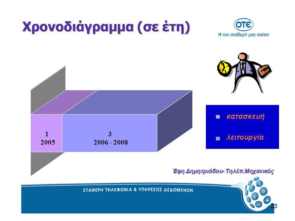 23 1 2005 3 2006 - 2008 κατασκευή λειτουργία Χρονοδιάγραμμα (σε έτη) Έφη Δημητριάδου- Τηλέπ.Μηχανικός