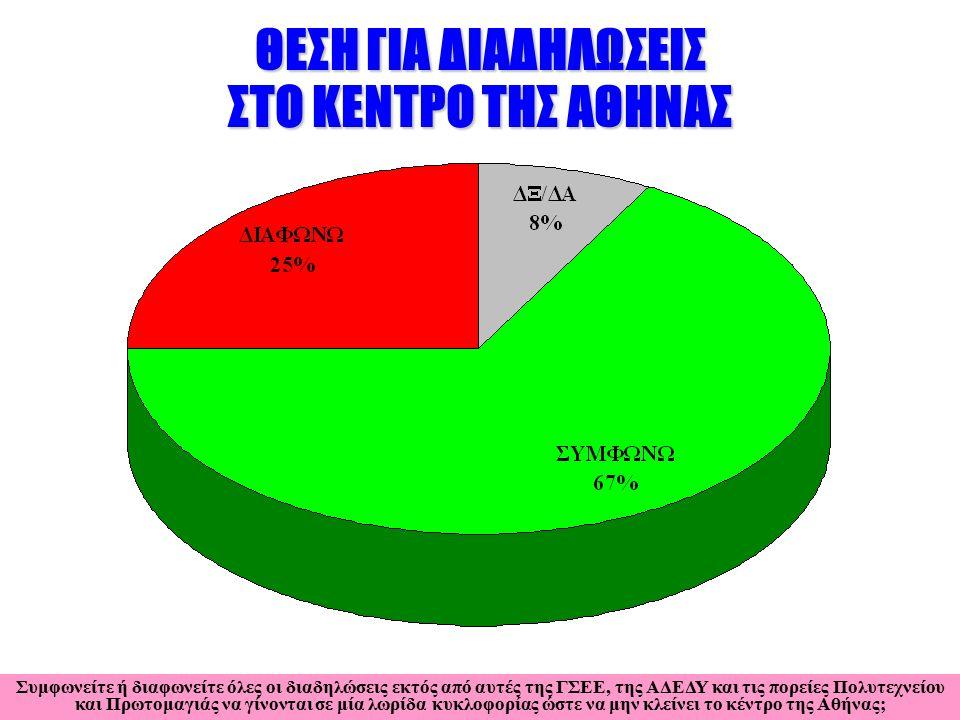 ΘΕΣΗ ΓΙΑ ΔΙΑΔΗΛΩΣΕΙΣ ΣΤΟ ΚΕΝΤΡΟ ΤΗΣ ΑΘΗΝΑΣ Συμφωνείτε ή διαφωνείτε όλες οι διαδηλώσεις εκτός από αυτές της ΓΣΕΕ, της ΑΔΕΔΥ και τις πορείες Πολυτεχνείου και Πρωτομαγιάς να γίνονται σε μία λωρίδα κυκλοφορίας ώστε να μην κλείνει το κέντρο της Αθήνας;